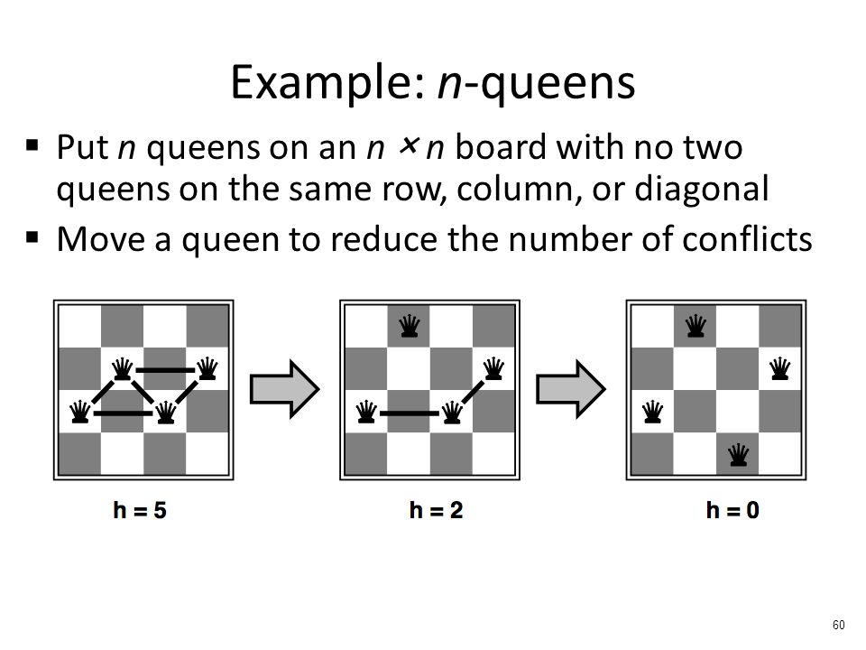 Example: n-queens  Put n queens on an n × n board with no two queens on the same row, column, or diagonal  Move a queen to reduce the number of conflicts 60
