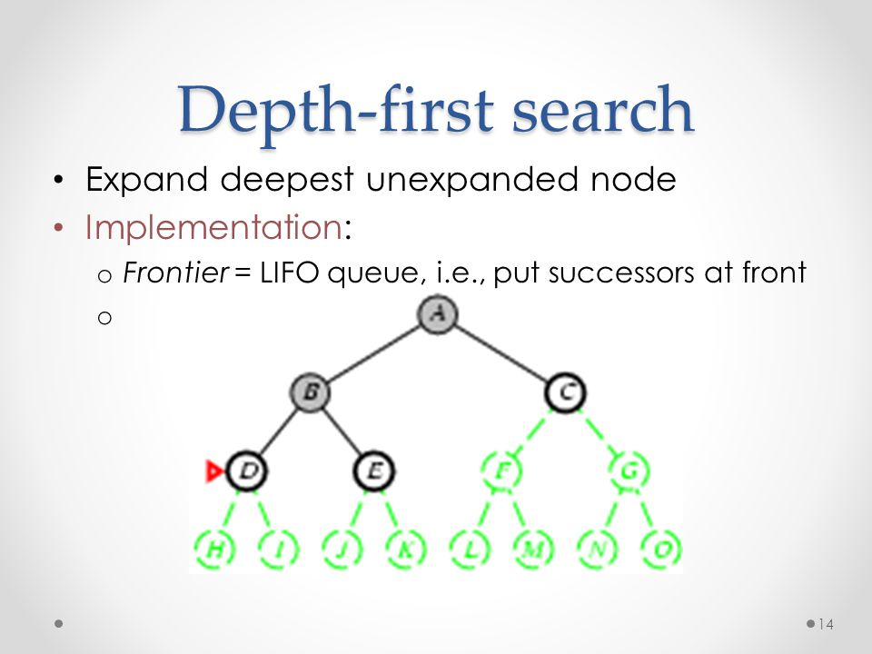 14 Depth-first search Expand deepest unexpanded node Implementation: o Frontier = LIFO queue, i.e., put successors at front