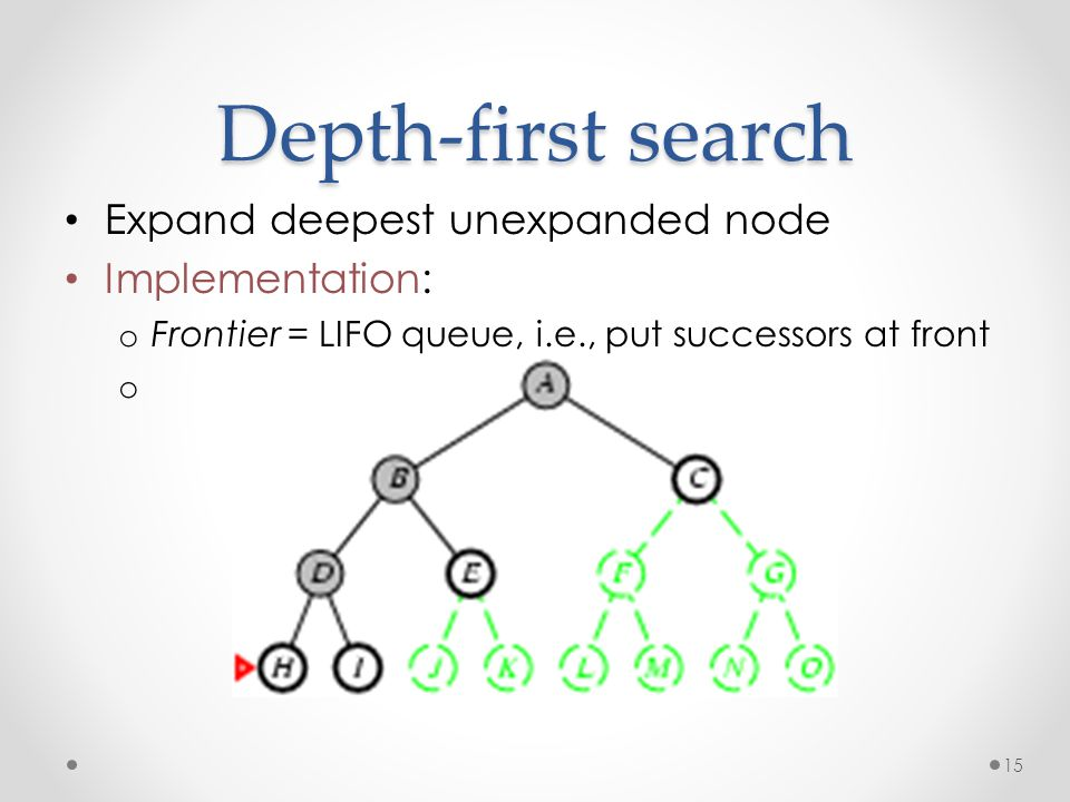 15 Depth-first search Expand deepest unexpanded node Implementation: o Frontier = LIFO queue, i.e., put successors at front