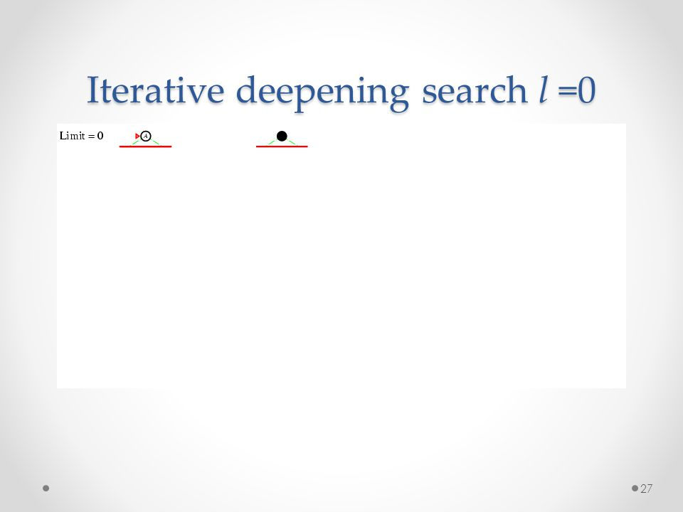 27 Iterative deepening search l =0