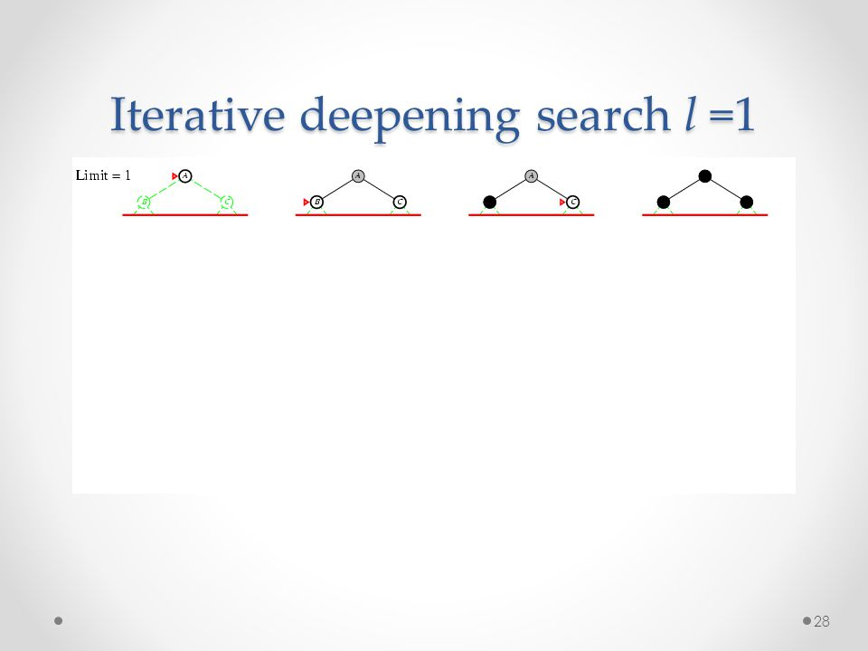 28 Iterative deepening search l =1
