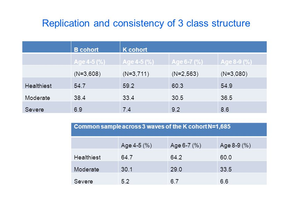 Replication and consistency of 3 class structure B cohortK cohort Age 4-5 (%) Age 6-7 (%)Age 8-9 (%) (N=3,608)(N=3,711)(N=2,563)(N=3,080) Healthiest54.759.260.354.9 Moderate38.433.430.536.5 Severe6.97.49.28.6 Common sample across 3 waves of the K cohort N=1,685 Age 4-5 (%)Age 6-7 (%)Age 8-9 (%) Healthiest64.764.260.0 Moderate30.129.033.5 Severe5.26.76.6