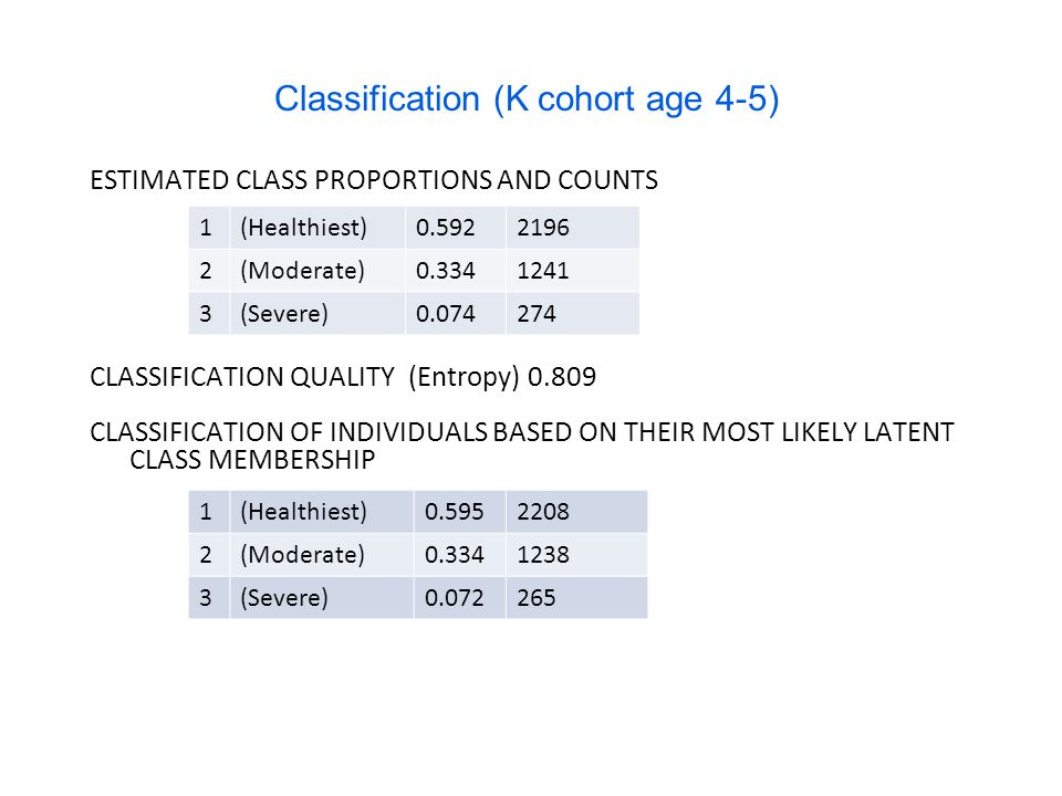 Classification (K cohort age 4-5) ESTIMATED CLASS PROPORTIONS AND COUNTS CLASSIFICATION QUALITY(Entropy) 0.809 CLASSIFICATION OF INDIVIDUALS BASED ON