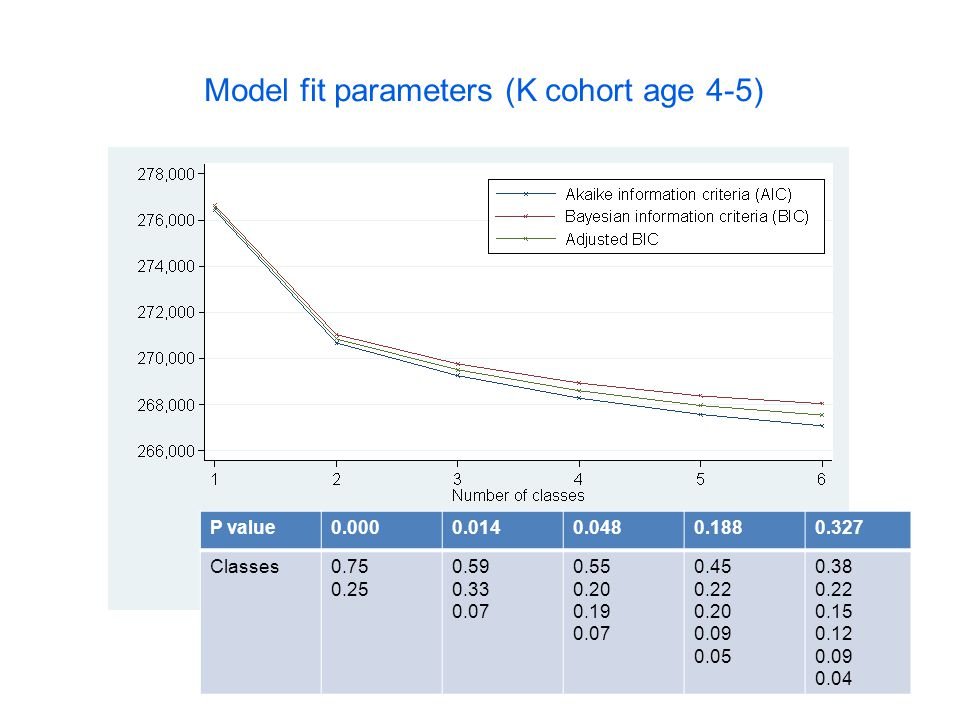Model fit parameters (K cohort age 4-5) P value0.0000.0140.0480.1880.327 Classes0.75 0.25 0.59 0.33 0.07 0.55 0.20 0.19 0.07 0.45 0.22 0.20 0.09 0.05