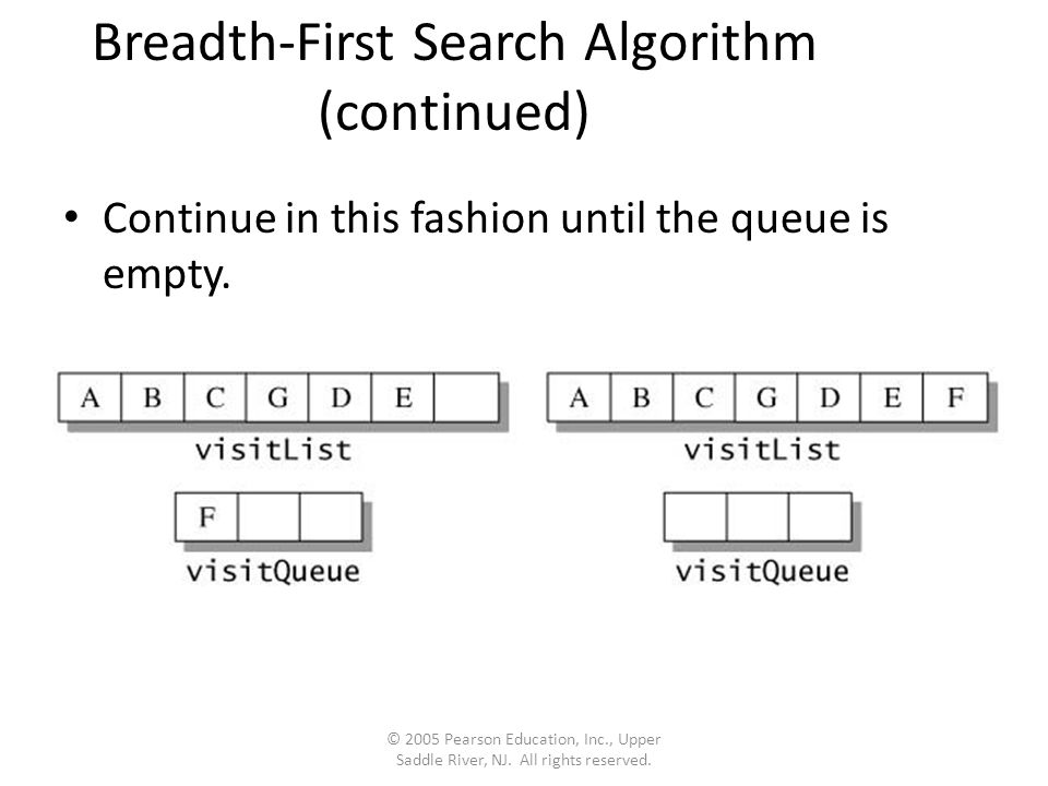 Breadth-First Search Algorithm (continued) Continue in this fashion until the queue is empty.