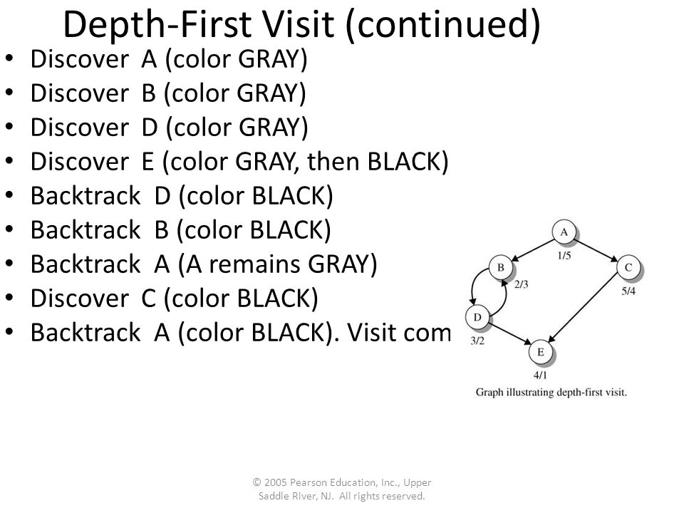 Depth-First Visit (continued) Discover A (color GRAY) Discover B (color GRAY) Discover D (color GRAY) Discover E (color GRAY, then BLACK) Backtrack D (color BLACK) Backtrack B (color BLACK) Backtrack A (A remains GRAY) Discover C (color BLACK) Backtrack A (color BLACK).