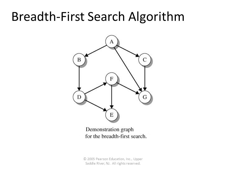 Breadth-First Search Algorithm © 2005 Pearson Education, Inc., Upper Saddle River, NJ.