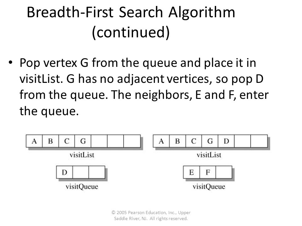 Breadth-First Search Algorithm (continued) Pop vertex G from the queue and place it in visitList.