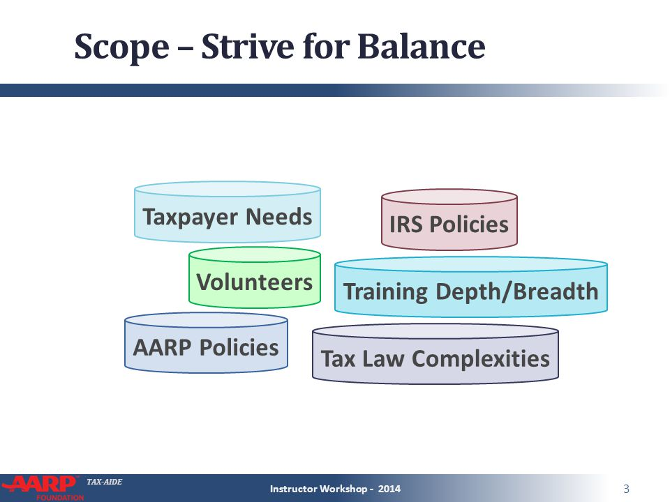 TAX-AIDE AARP Tax-Aide Scope Manual ● Lists scope status of (almost every) form and schedule Tax-Aide volunteer will see ● Updated annually by NTTC ● On OneSupport Tax Training  Tax Law Instructor Workshop - 2014 4