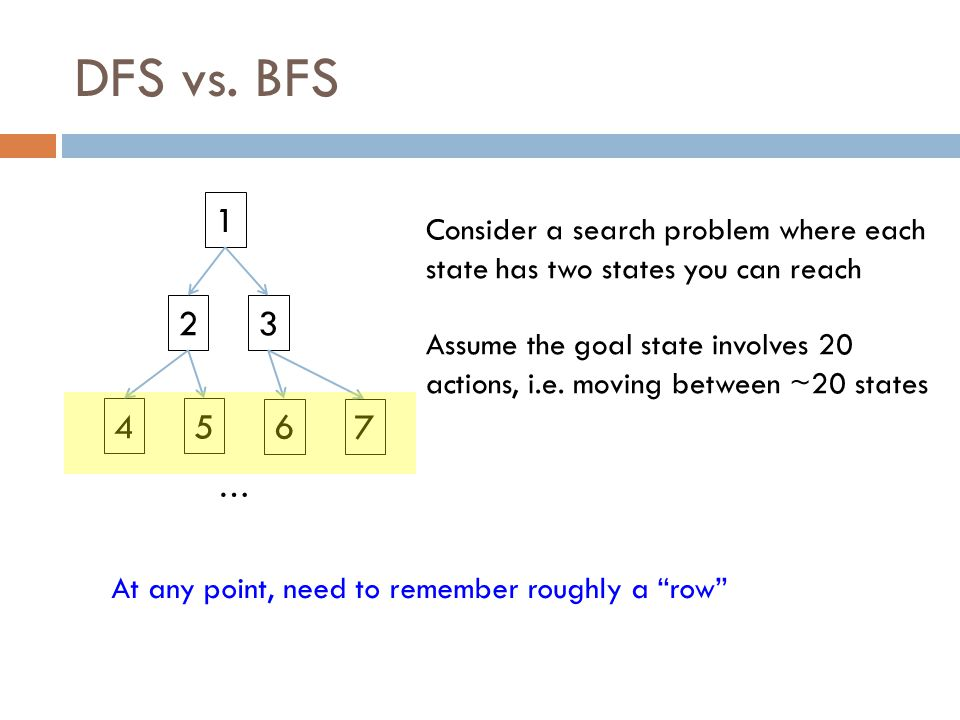 DFS vs. BFS 1 23 45 67 … Consider a search problem where each state has two states you can reach Assume the goal state involves 20 actions, i.e. movin