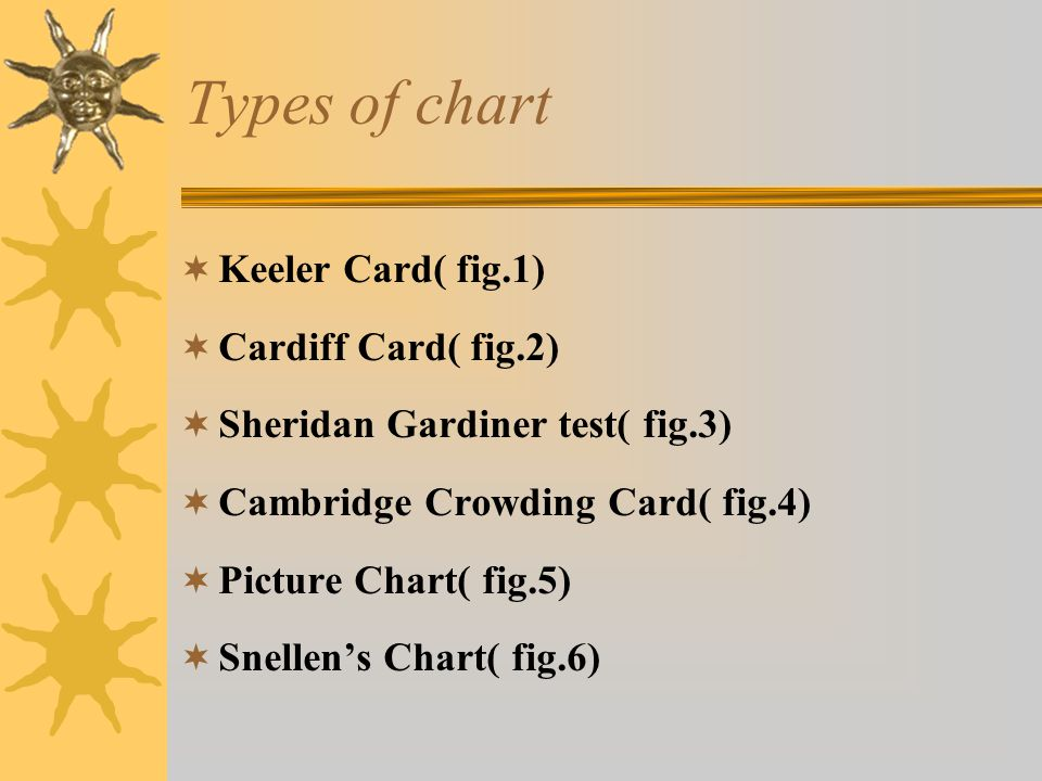 Types of chart  Keeler Card( fig.1)  Cardiff Card( fig.2)  Sheridan Gardiner test( fig.3)  Cambridge Crowding Card( fig.4)  Picture Chart( fig.5)  Snellen's Chart( fig.6)