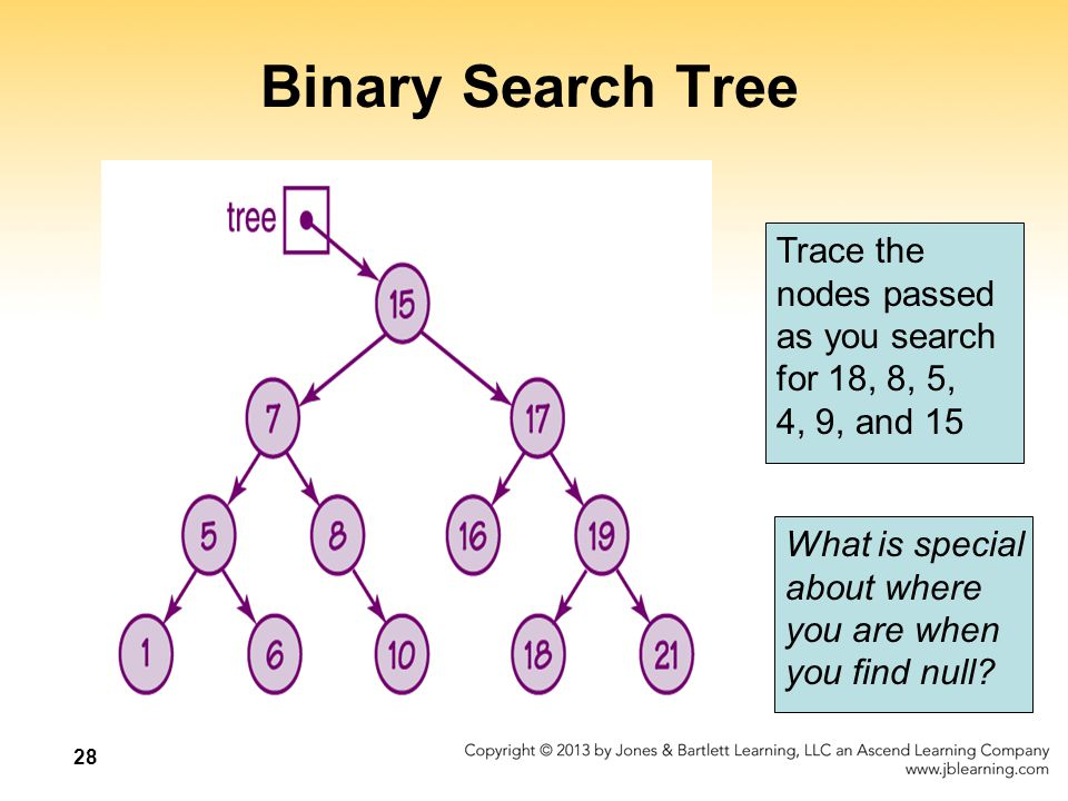 28 Binary Search Tree Trace the nodes passed as you search for 18, 8, 5, 4, 9, and 15 What is special about where you are when you find null