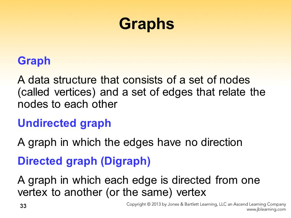 33 Graphs Graph A data structure that consists of a set of nodes (called vertices) and a set of edges that relate the nodes to each other Undirected g