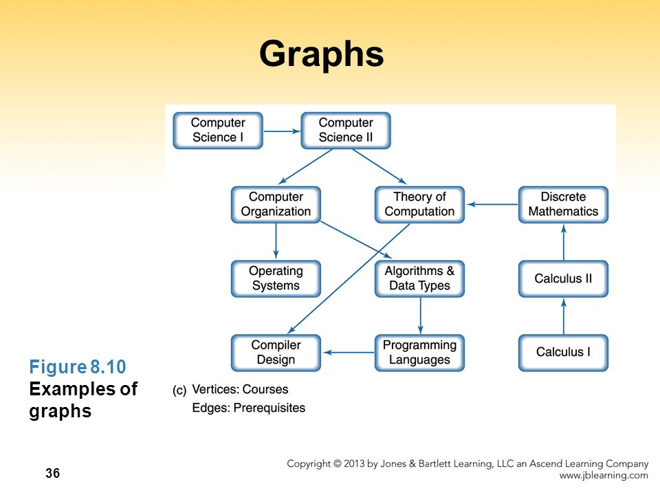 36 Graphs Figure 8.10 Examples of graphs