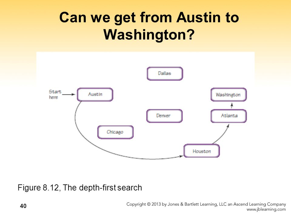 Can we get from Austin to Washington Figure 8.12, The depth-first search 40
