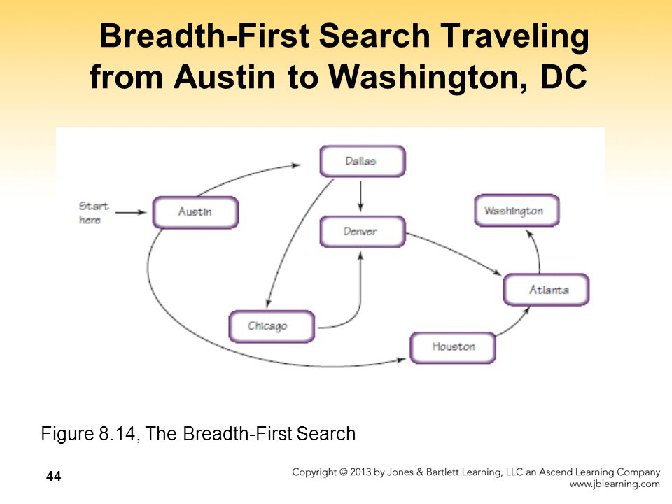 Breadth-First Search Traveling from Austin to Washington, DC Figure 8.14, The Breadth-First Search 44