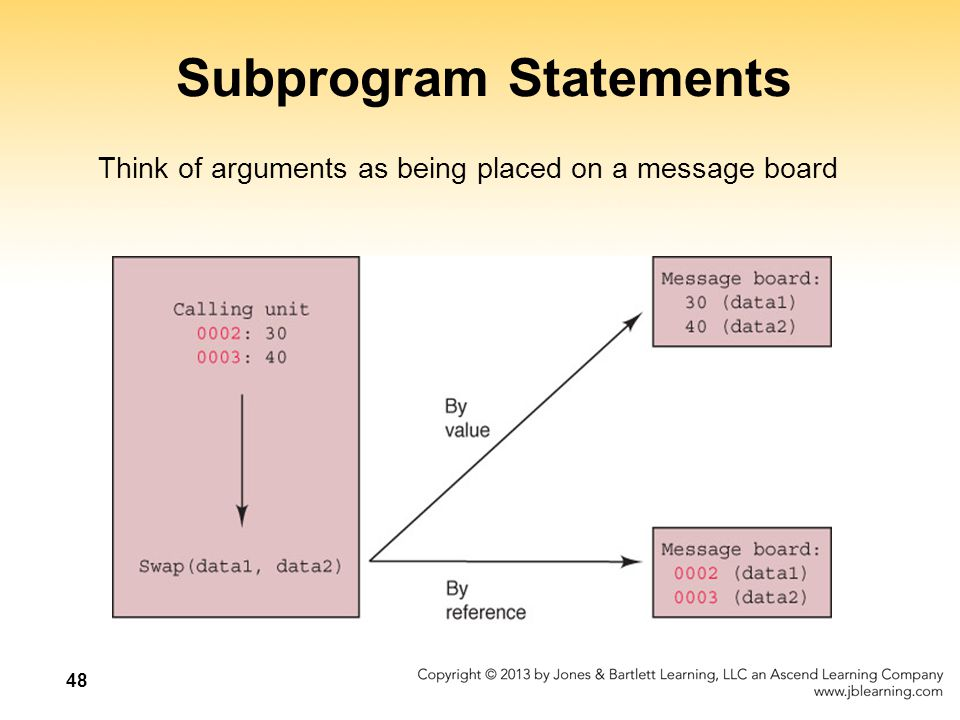 48 Subprogram Statements Think of arguments as being placed on a message board