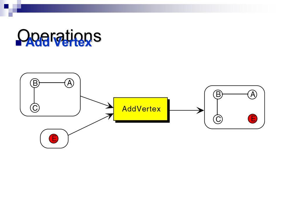 Operations Add Vertex Add Vertex