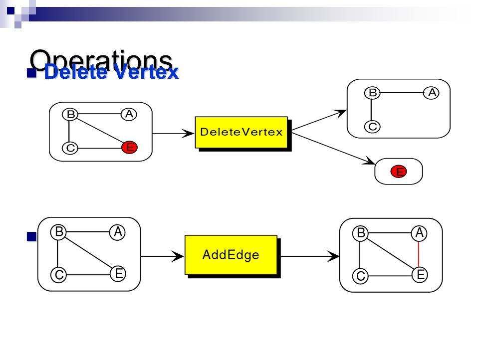 Operations Delete Vertex Delete Vertex Add edge Add edge