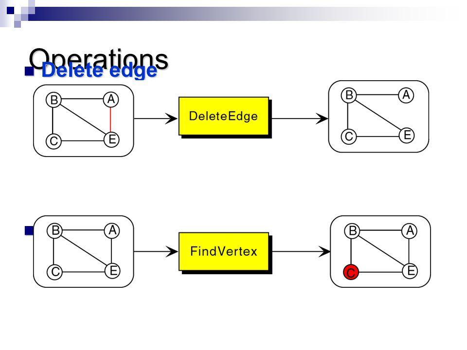 Operations Delete edge Delete edge Find vertex Find vertex