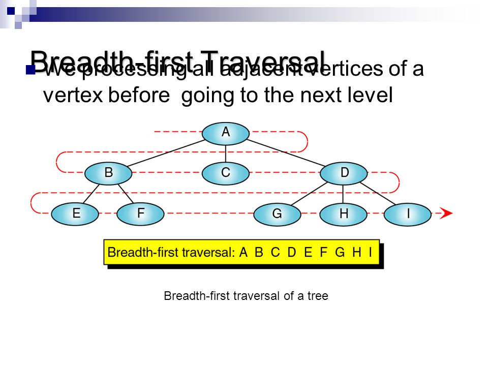 Breadth-first Traversal We processing all adjacent vertices of a vertex before going to the next level Breadth-first traversal of a tree