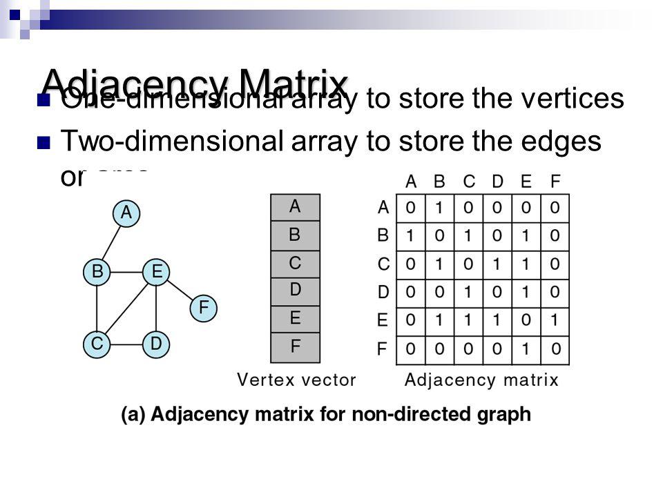 Adjacency Matrix One-dimensional array to store the vertices Two-dimensional array to store the edges or arcs