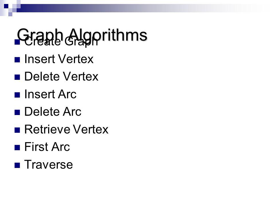 Graph Algorithms Create Graph Insert Vertex Delete Vertex Insert Arc Delete Arc Retrieve Vertex First Arc Traverse