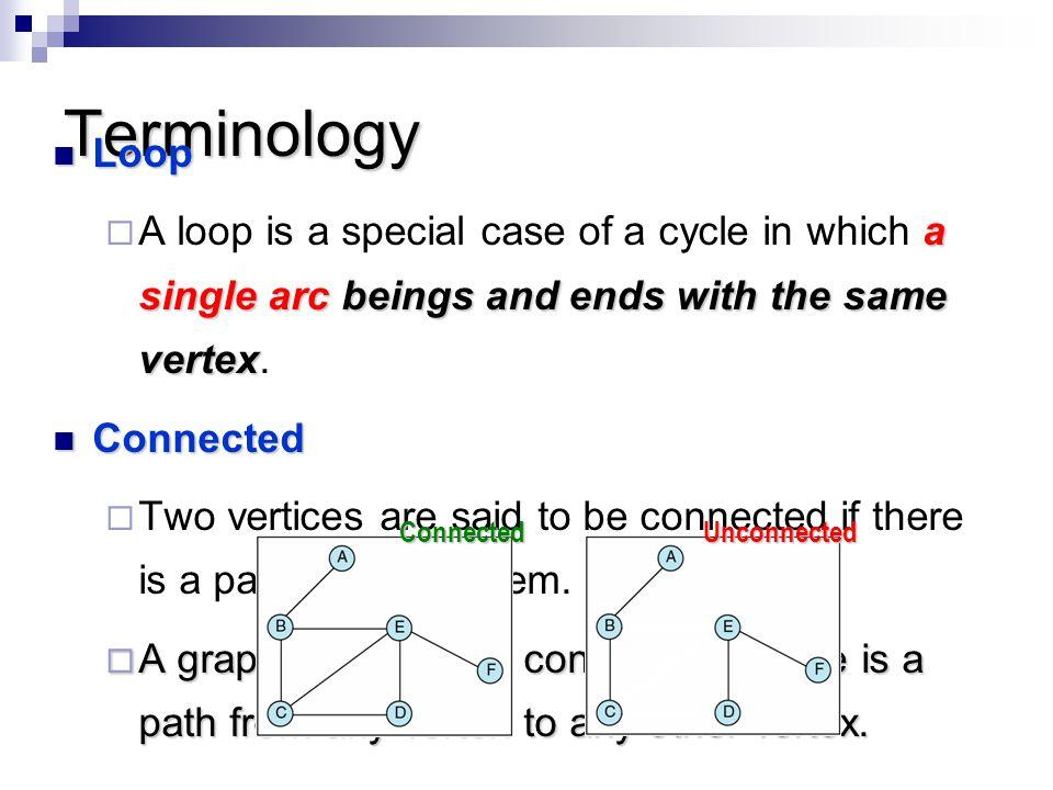 Terminology Loop Loop a single arc beings and ends with the same vertex  A loop is a special case of a cycle in which a single arc beings and ends wi