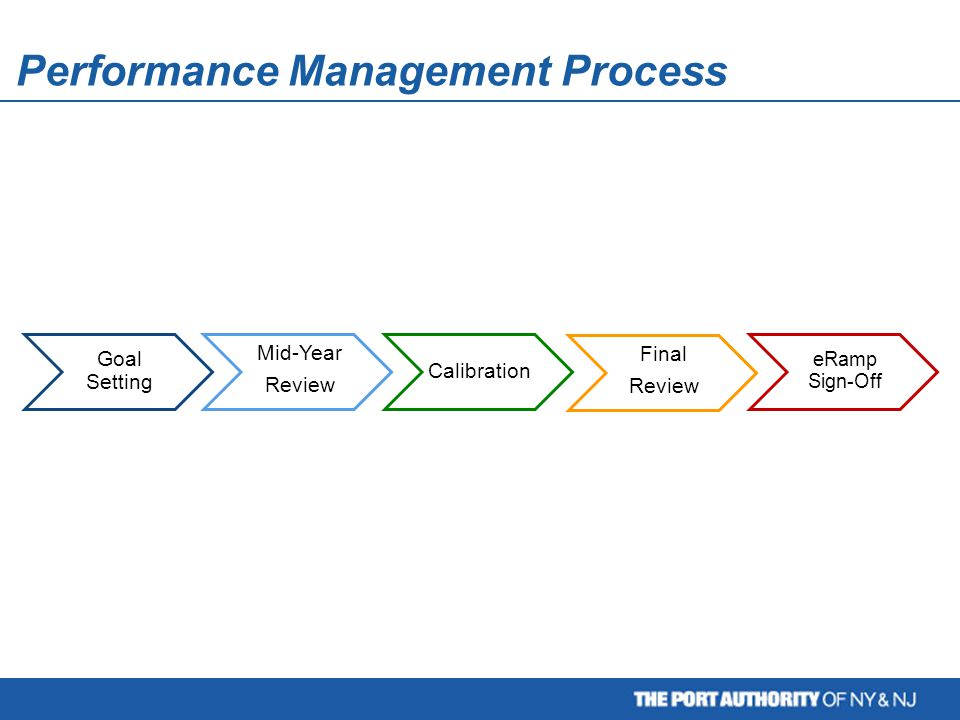 Performance Management Process Goal Setting Mid-Year Review Calibration Final Review eRamp Sign-Off