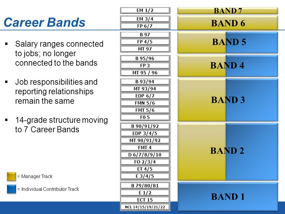 Career Bands EDP 3/4/5 MT 90/91/92 B 90/91/92 FMT 4 FO 2/3/4 ET 4/5 D 6/7/8/9/10 E 3/4/5 EDP 6/7 MT 93/94 B 93/94 FMN 5/6 FMT 5/6 F0 5 MT 95 / 96 FP 3