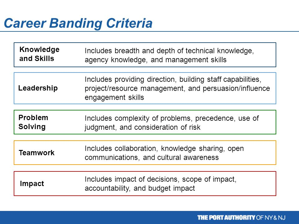 Career Banding Criteria Knowledge and Skills Problem Solving Teamwork Leadership Impact Includes breadth and depth of technical knowledge, agency know