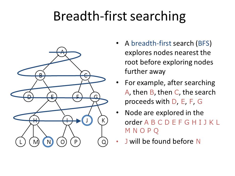 Breadth-first searching A breadth-first search (BFS) explores nodes nearest the root before exploring nodes further away For example, after searching A, then B, then C, the search proceeds with D, E, F, G Node are explored in the order A B C D E F G H I J K L M N O P Q J will be found before N LM N OP G Q H J IK FED BC A