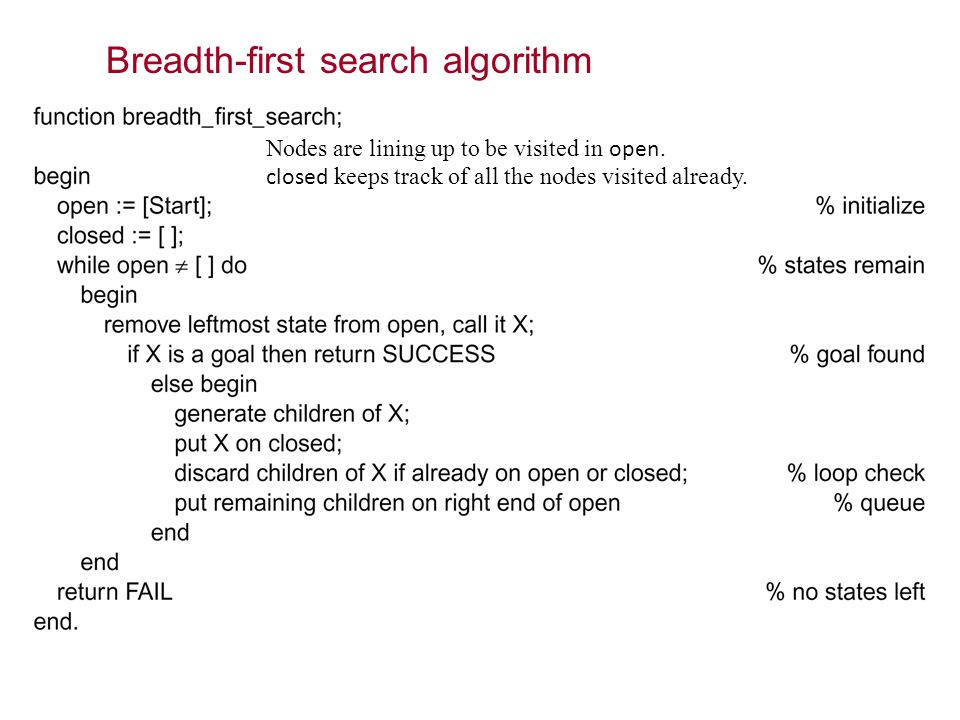 Breadth-first search algorithm Nodes are lining up to be visited in open.