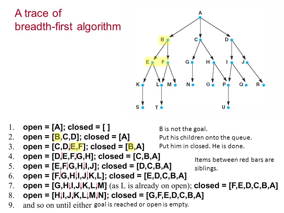 A trace of breadth-first algorithm | | | || | | | ||| |||| Items between red bars are siblings.
