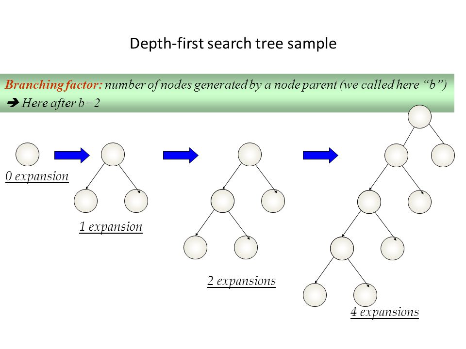 Depth-first search tree sample 0 expansion 1 expansion 2 expansions 4 expansions Branching factor: number of nodes generated by a node parent (we called here b )  Here after b=2