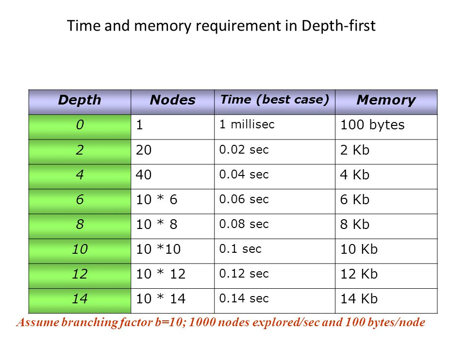 Time and memory requirement in Depth-first DepthNodes Time (best case) Memory 01 1 millisec 100 bytes 220 0.02 sec 2 Kb 440 0.04 sec 4 Kb 610 * 6 0.06 sec 6 Kb 810 * 8 0.08 sec 8 Kb 1010 *10 0.1 sec 10 Kb 1210 * 12 0.12 sec 12 Kb 1410 * 14 0.14 sec 14 Kb Assume branching factor b=10; 1000 nodes explored/sec and 100 bytes/node