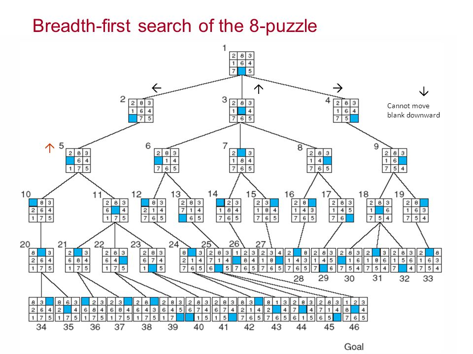 Breadth-first search of the 8-puzzle  Cannot move blank downward  
