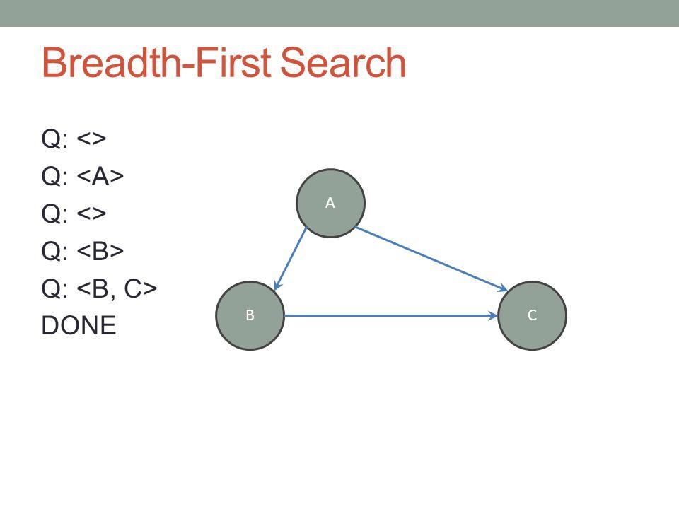 Breadth-First Search Q: <> Q: Q: <> Q: DONE A BC