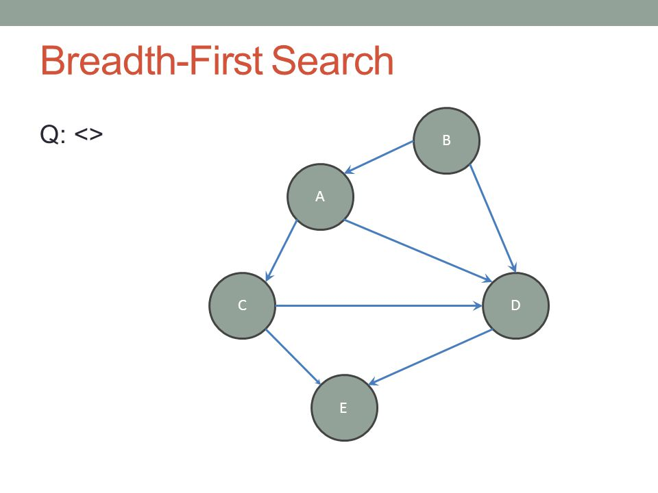 Breadth-First Search Q: <> A B CD E