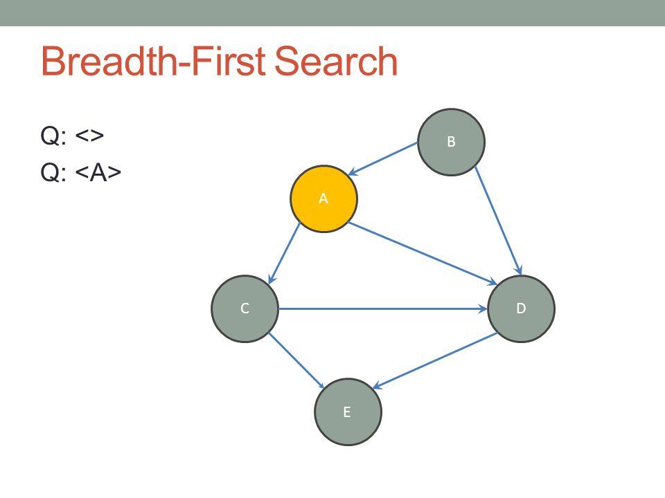 Breadth-First Search Q: <> Q: A B CD E