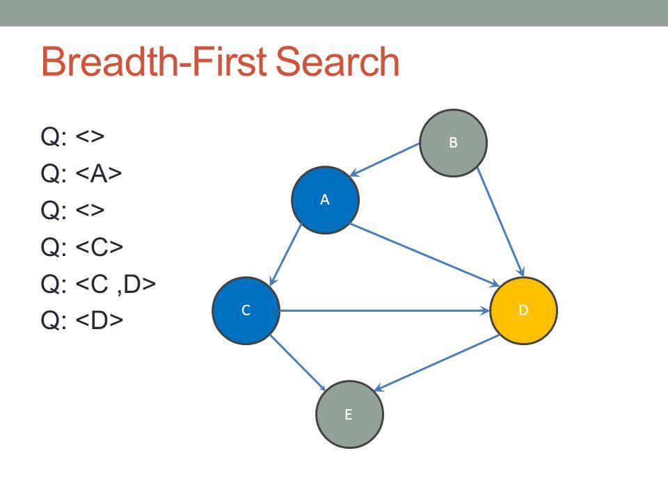 Breadth-First Search Q: <> Q: Q: <> Q: A CD B E