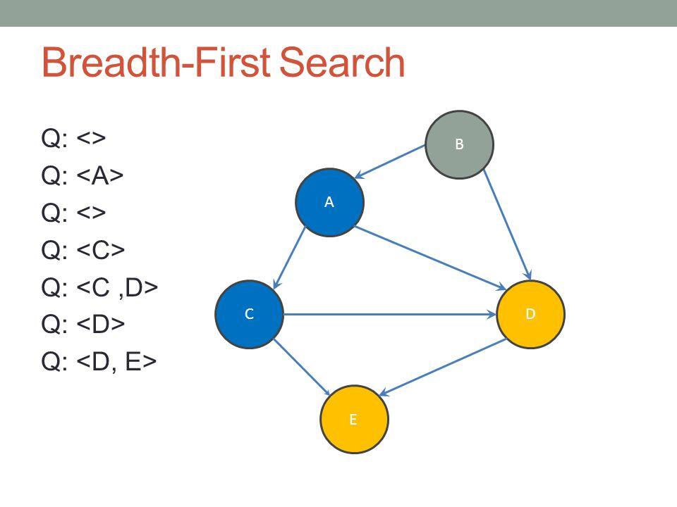 Breadth-First Search Q: <> Q: Q: <> Q: A CD E B