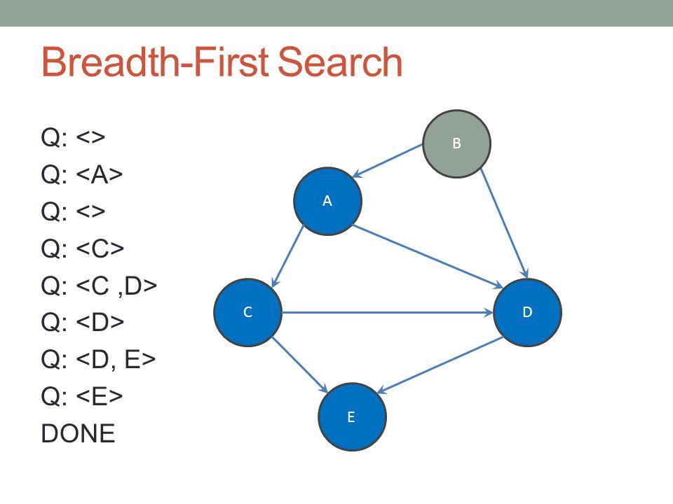 Breadth-First Search Q: <> Q: Q: <> Q: DONE A CD E B