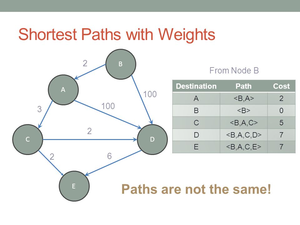 Shortest Paths with Weights A B CD E DestinationPathCost A 2 B 0 C 5 D 7 E 7 From Node B 2 100 2 6 2 3 Paths are not the same!