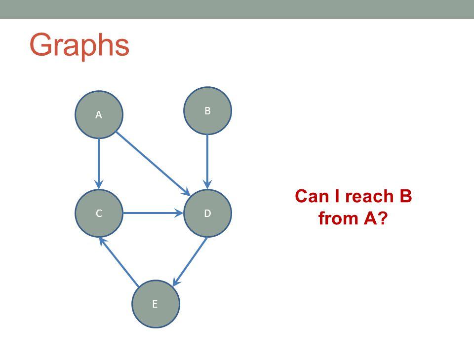 Graphs A B CD E Can I reach B from A?