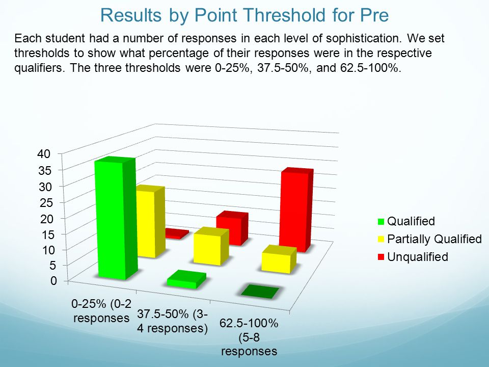 Results by Point Threshold for Post Each student had a number of responses in each qualifier.