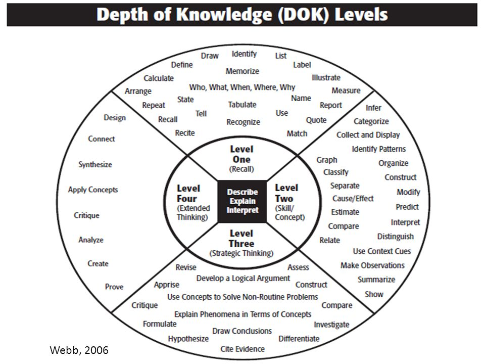 5 Common Core State Standards bring more breadth and depth by emphasizing the full range of thinking skills Source: Webb, Norman L.