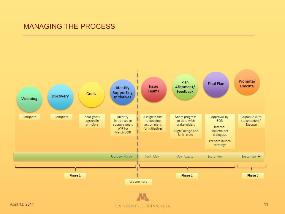 11 MANAGING THE PROCESS CompleteFour goals agreed in principle Identify initiatives to support goals WIP for March BOR Share progress to date with sta