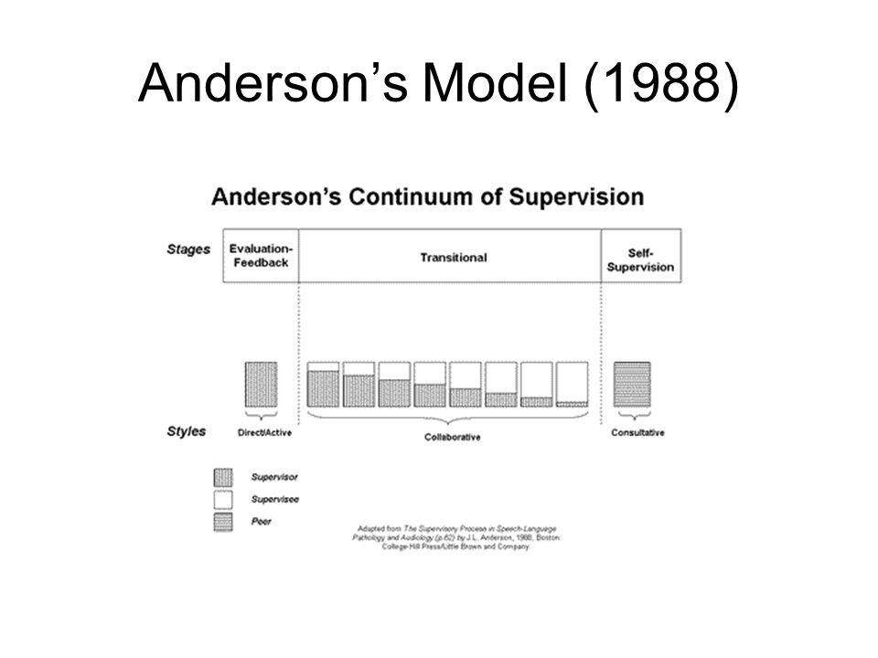 Anderson's Model (1988)