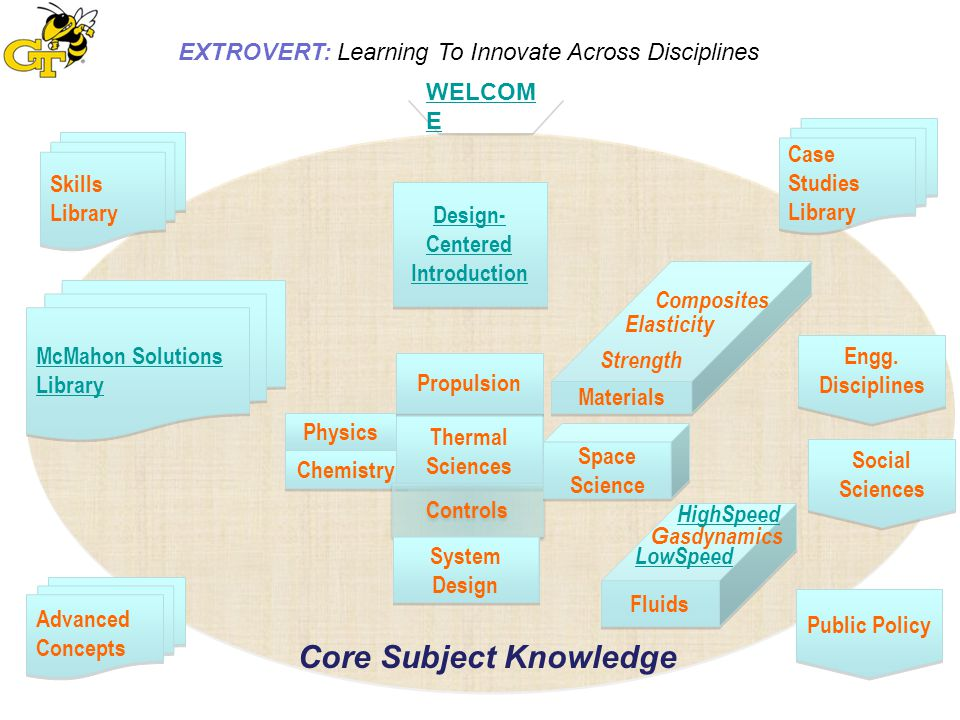 EXTROVERT: Learning To Innovate Across Disciplines Case Studies of Innovations Used as Course Study Projects C-5 Military Cargo Transport Aircraft SR-71 ?.
